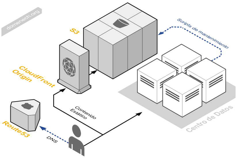 My blog aws diagrams for Online architecture design services