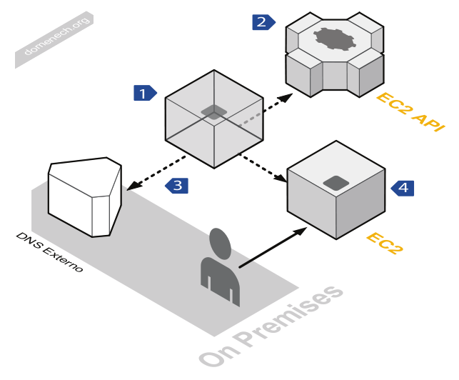 My blog aws diagrams ccuart Image collections