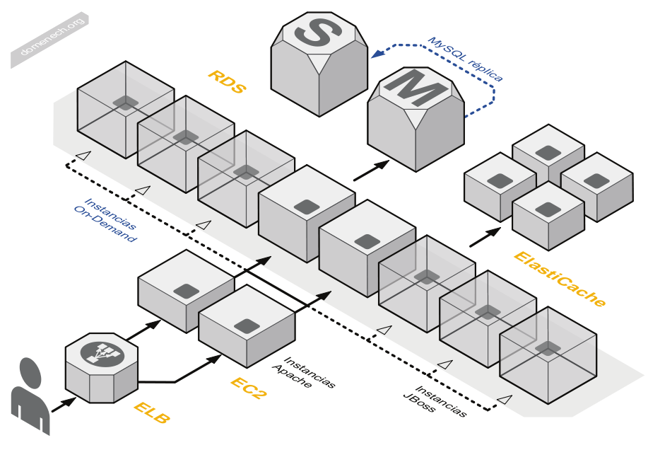 My blog aws diagrams now you can download my first collection of aws diagrams objects to use them on your own diagrams check this out ccuart Images