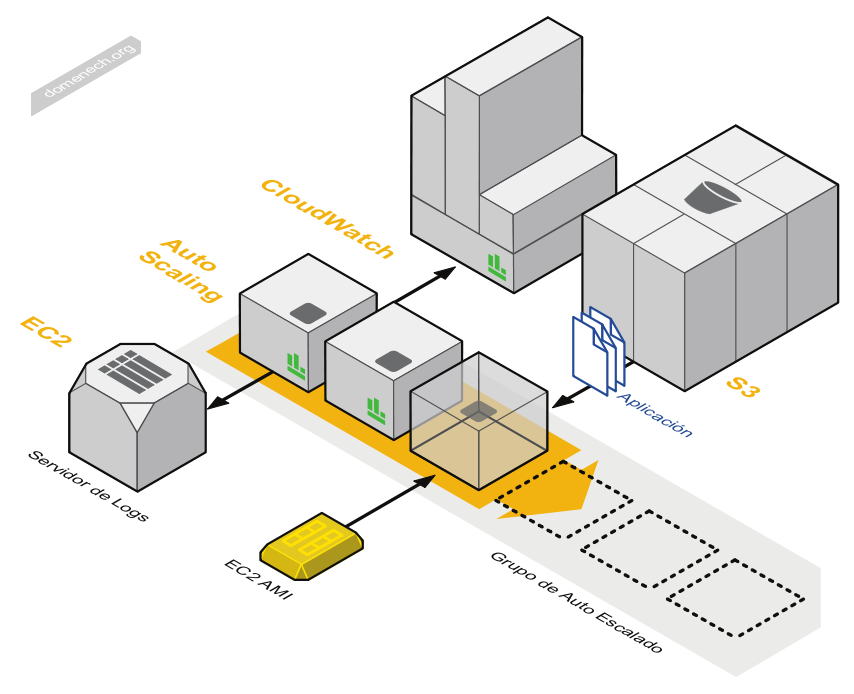 My Blog Aws Diagrams