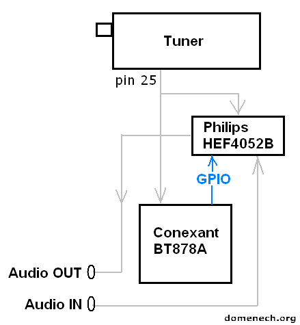 prolink-bt878p-block-diagram-bt878a-adc