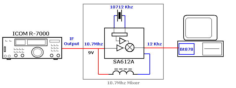 Philips SA612A (datasheet).  Method: Covert the 10.7MHz carrier to